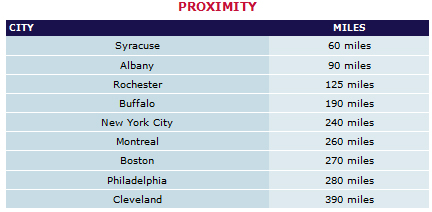 Proximity of Cities to Mohawk Valley